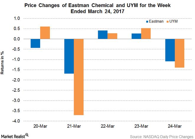 Eastman Chemical Increases Prices of Methanol Methyl Acetate