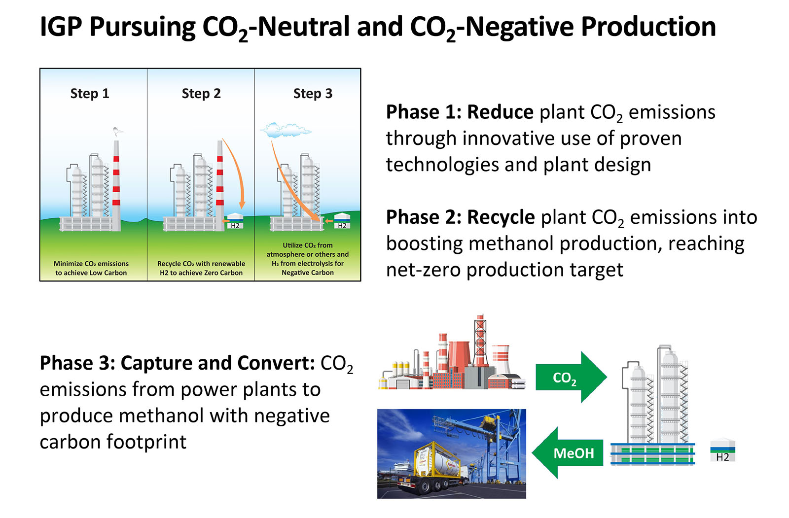 IGP Pusuing CO2-Neutral and CO2-Negative Production